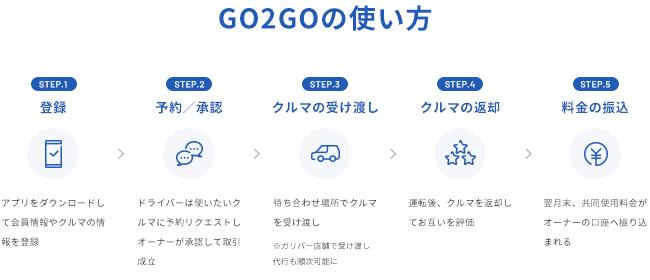 GO2GOの使い方