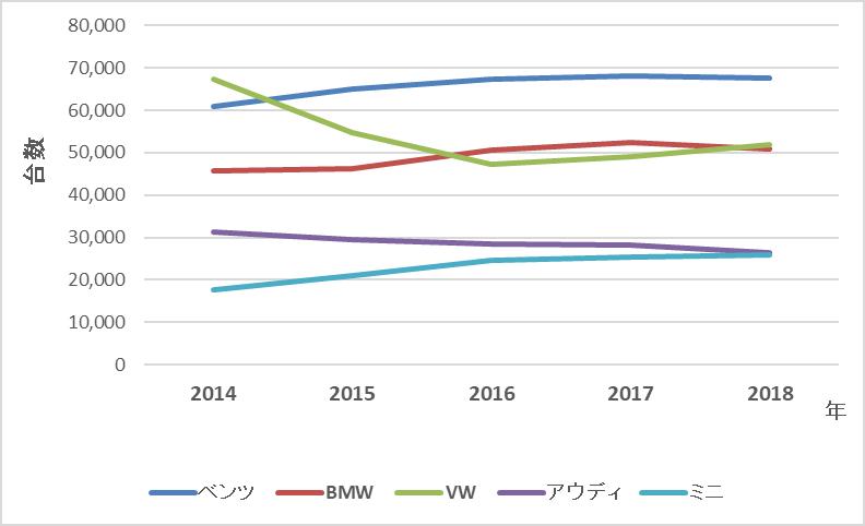 輸入車年間登録台数