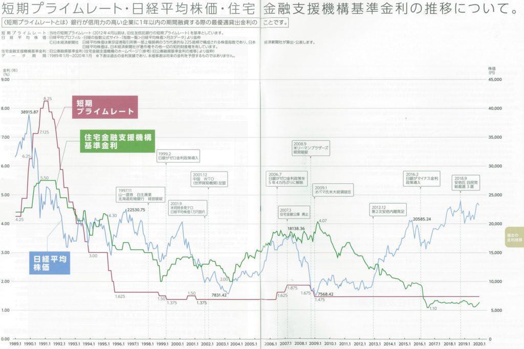 三井住友信託銀行 短期プライムレート推移