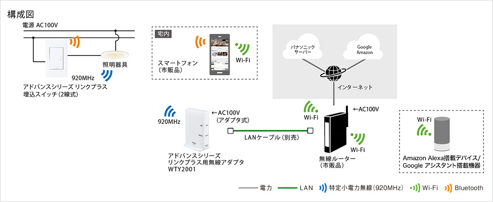 panasonic smart lighting system